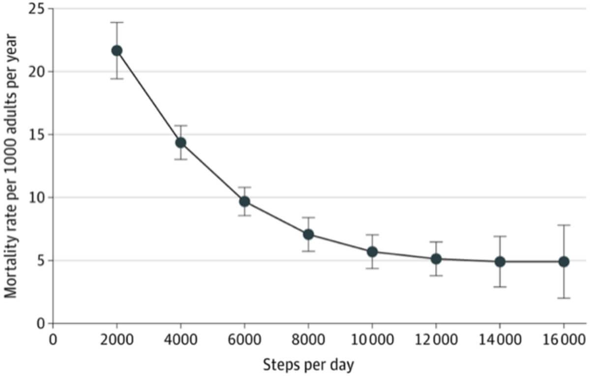 Leidt afname van beweging tijdens corona tot toename chronische ziekten?